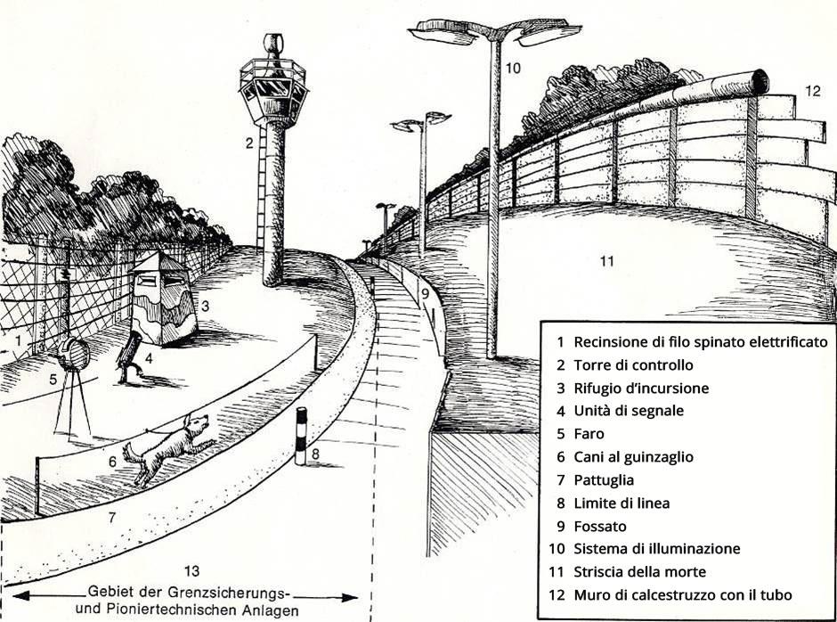 Confine Muro Berlino